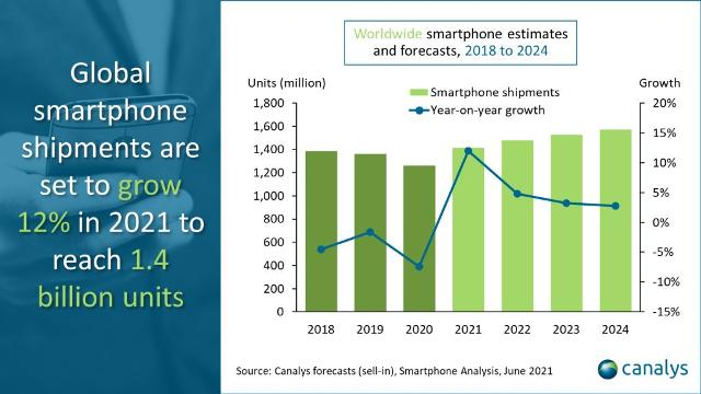 Smartphone growth forecast for 2021