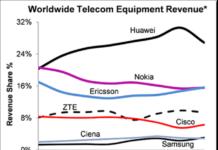 Telecom Equipment Market share Chart for Q1 2021