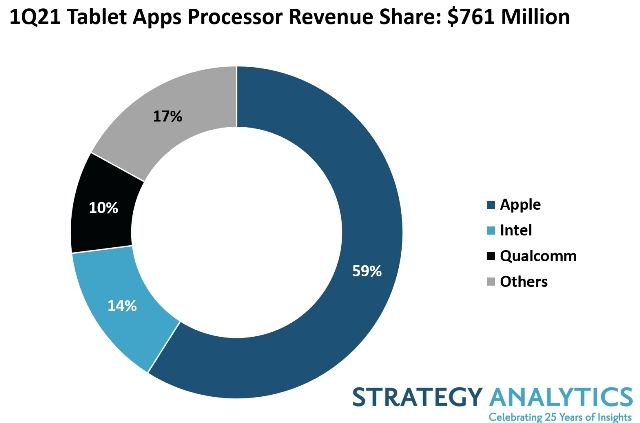 Apple, Intel, Qualcomm share in Tablet Apps Processors