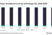 Broadband forecast for China