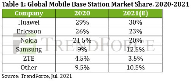 Huawei mobile base station share in 2021