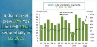 Q2 2021 India smartphone market
