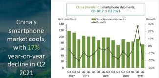 Q2 2021 growth of Smartphone market in China