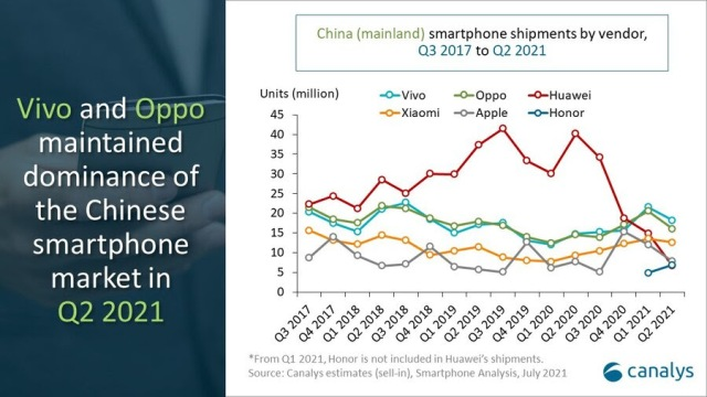 Q2 2021 leaders of Smartphone market in China