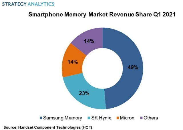 Smartphone Memory Market share Q1 2021