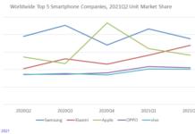 Xiaomi share in smartphone shipment Q2 2021