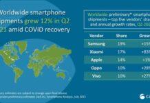 Xiaomi smartphone share in Q2 2021