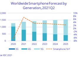 5G smartphone growth forecast
