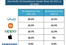 5G smartphone share of Vivo in Asia Pacific