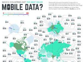 Analysis on mobile data price