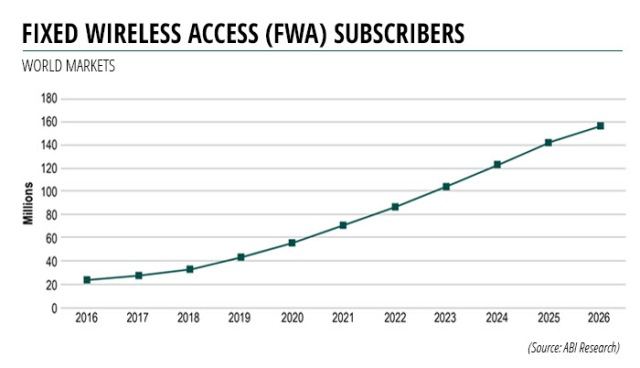 FWA subscriber market report