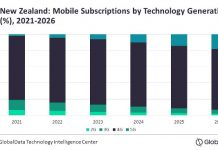 Forecast on 5G subscriptions in New Zealand