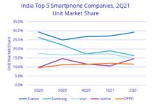 Q2 2021 share of Smartphone market India