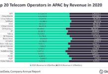 Top 20 telecom operators in Asia Pacific