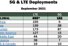 5G and LTE network deployment Sept 2021