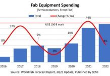 Global Fab Equipment Spending forecast