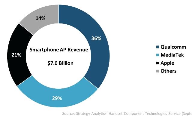 MediaTek, Qualcomm share in smartphone applications processor (AP) market