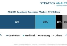 Qualcomm share in Baseband Processor Market Q2 2021