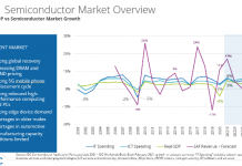 Semiconductor revenue forecast