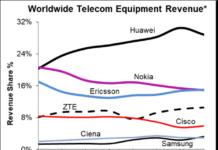 Telecom equipment market revenue H1 2021