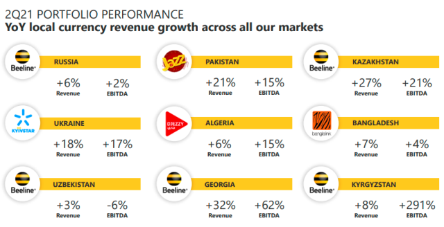 VEON business performance in Q2 2021