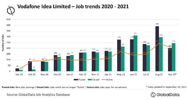 Vodafone Idea jobs in India