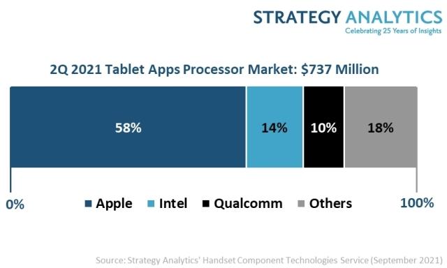 tablet applications processor (AP) market Q2 2021