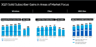 AT&T performance in Q3 2021