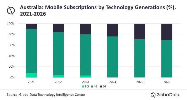 Forecast on Australia mobile service revenue