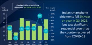 India Q3 2021 smartphone share