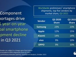 Smartphone shipment in Q3 2021